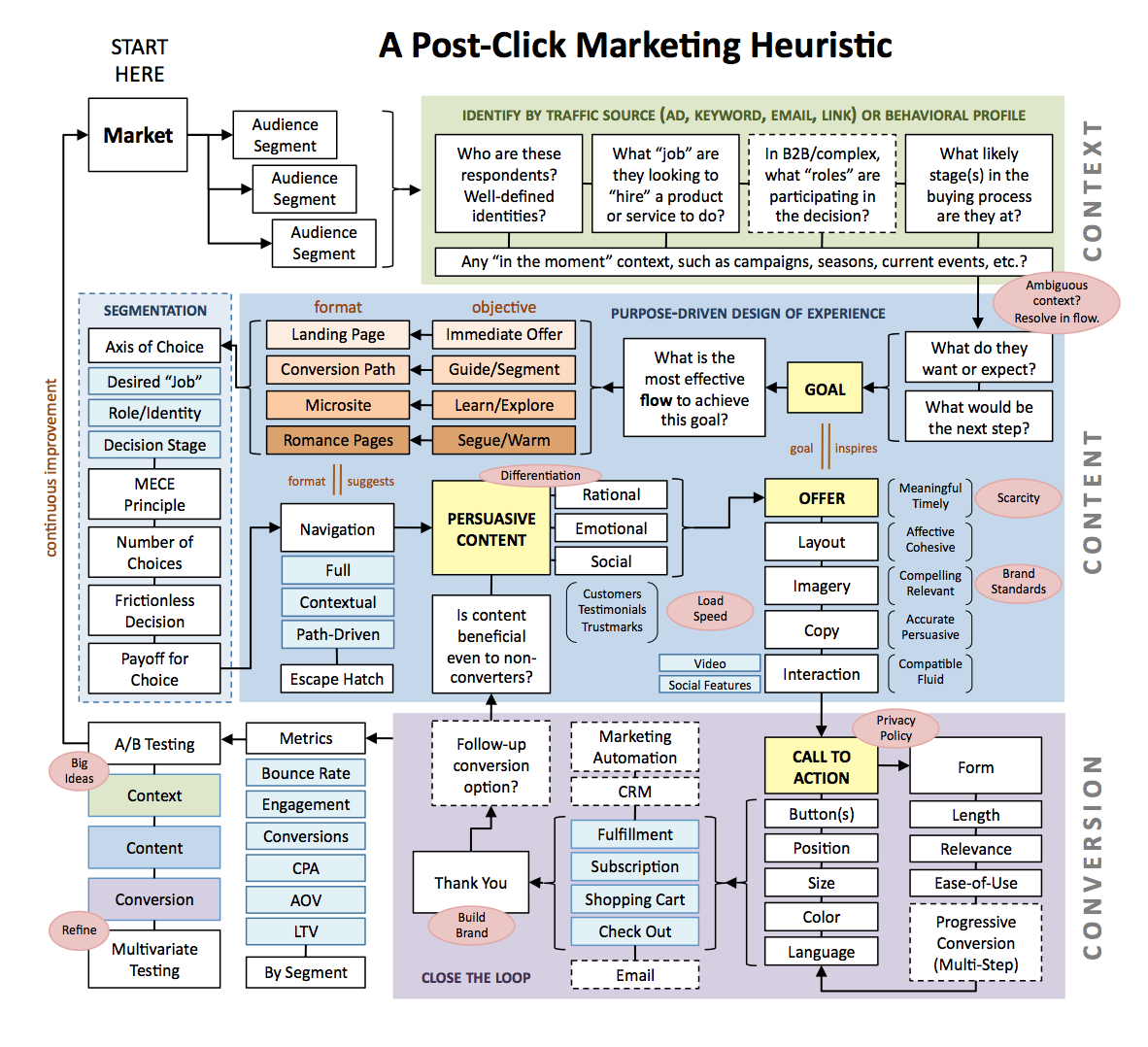 post-click_marketing_heuristic